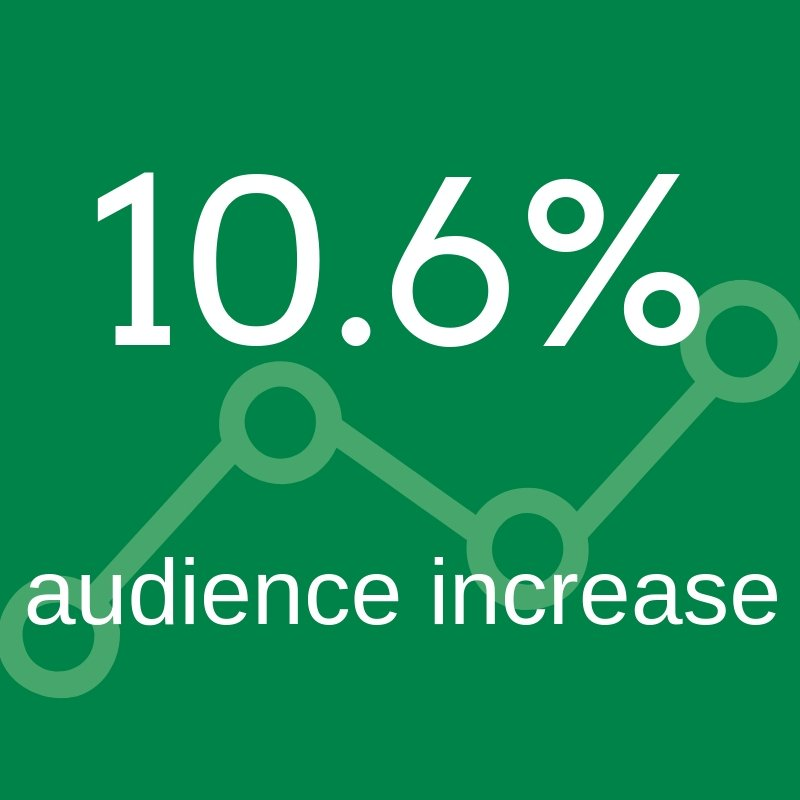 CSWCD audience increase